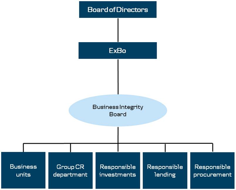 Business Integrity Board governance structure.jpg